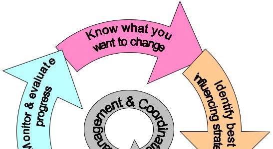 Advocacy & Campaigning Mini-Guides